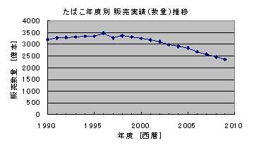 たばこ年度別 販売実績(数量)推移