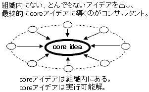 coreアイデア