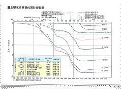 図2. 東京都主要地点における累計地盤沈下量 <出典:東京都江東治水事務局HP>