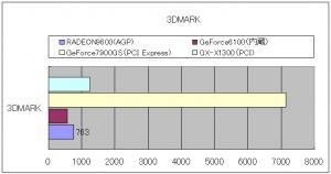 3DMark05比較