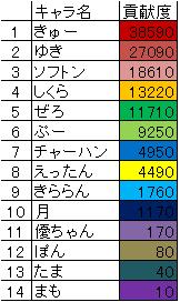 ギルド貢献度ランキング【9月度】2