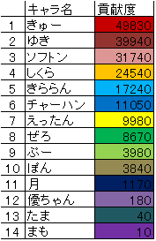ギルド貢献度ランキング【10月度】2