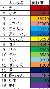 ギルド貢献度ランキング【11月度】