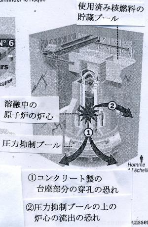 原子炉の構造