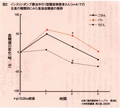 さかえのグラフ