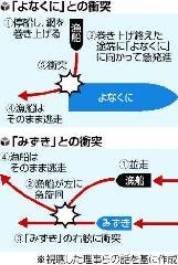 衝突の図解