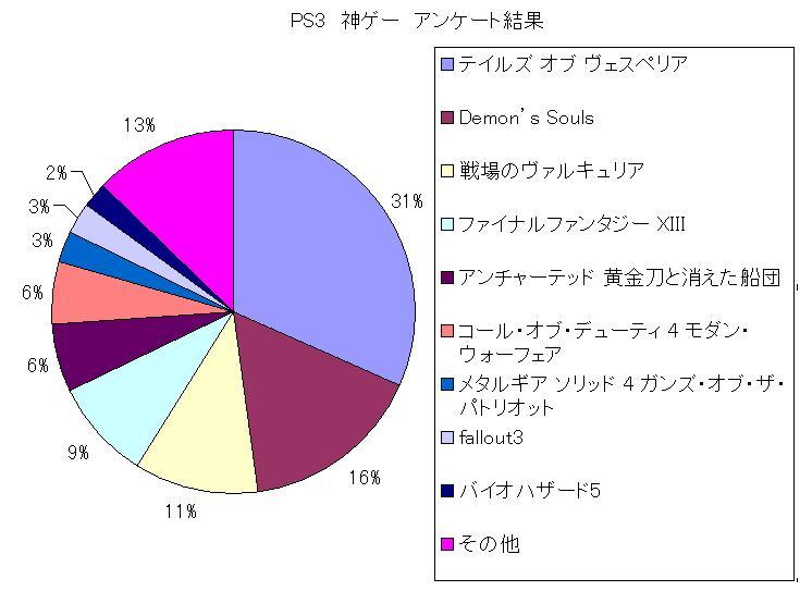 PS3 神ゲー アンケート結果