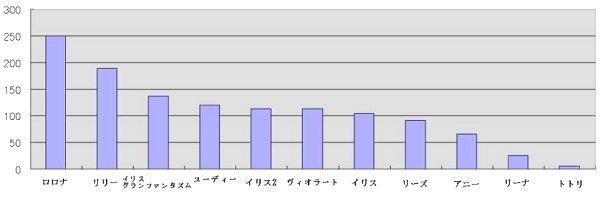 アトリエシリーズ売上ランキング表