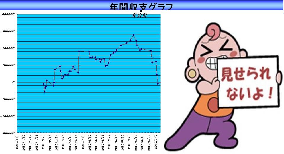 収支グラフえ?