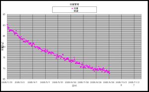 第二期の体重推移(途中まで)