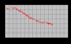 体重推移グラフ2008年12月末