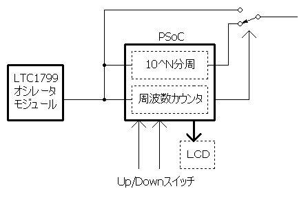 LTC1799とPSoCを使ったオシレータの概略