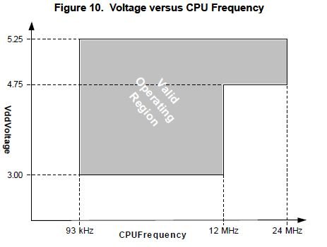 CY8C27X43_supplyvoltage.jpg