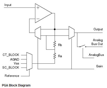PGA_Block_Diagram.jpg