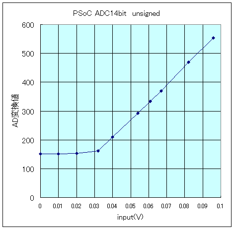 psoc14bitADC_1.png