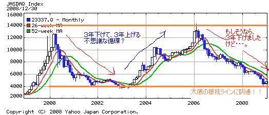 ジャスダック10年チャート