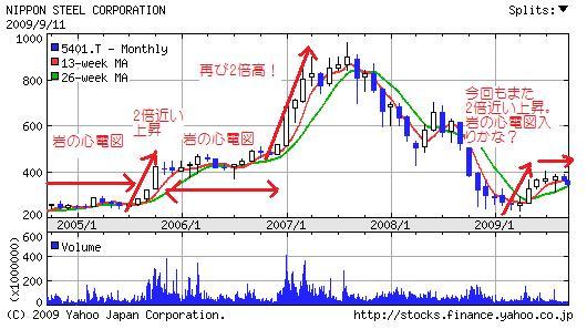新日鉄岩の心電図