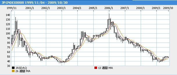 ジャスダック10年チャート2
