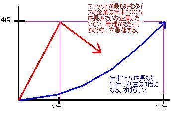 成長と期待とのギャップ