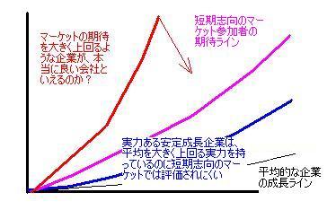 マーケットの期待と成長