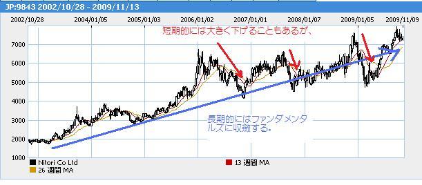 ニトリ長期チャート