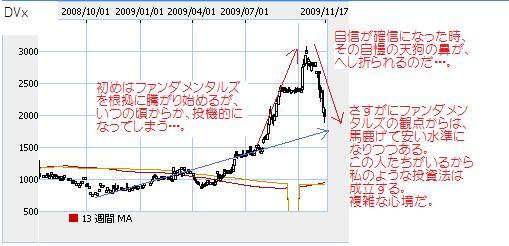 DVx長期チャート