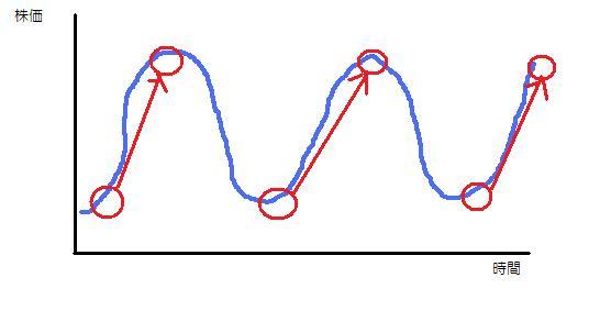 循環株狙い1