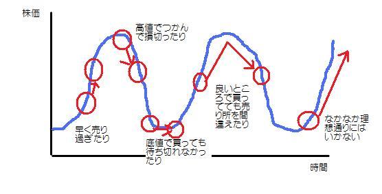 循環株狙い2