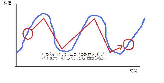 循環株狙い3