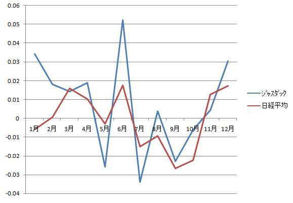 1月効果年間グラフ