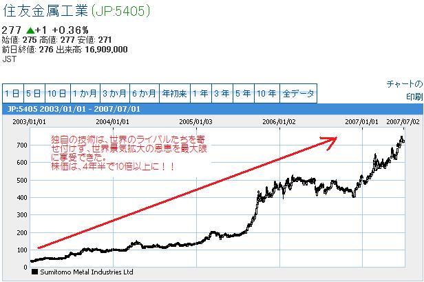 住友金属工業上昇チャート