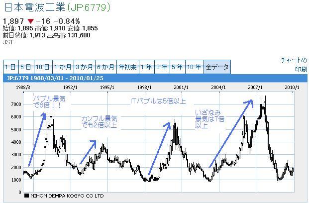 日本電波工業