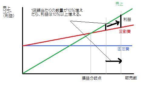 数量増と利益増の関係