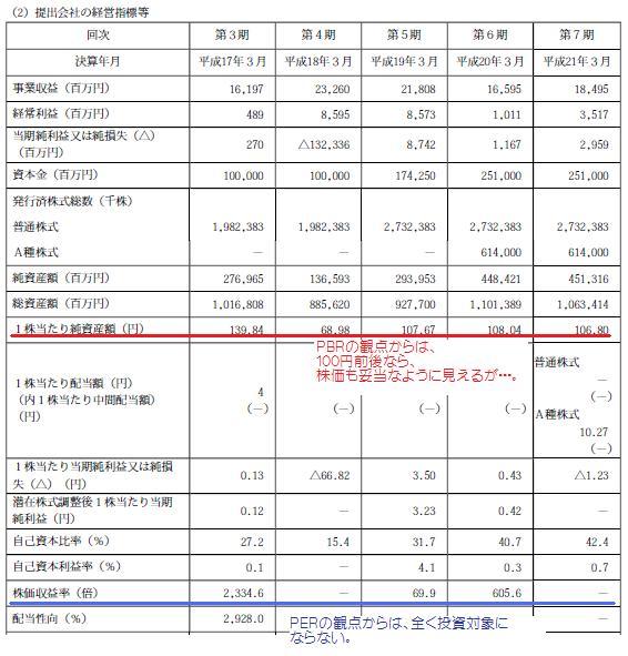 JAL21年有価証券報告書