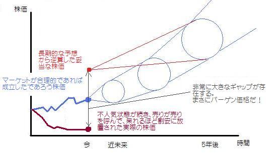 長期投資のポイント3