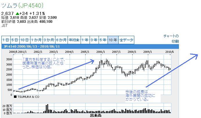 ツムラ10年チャート