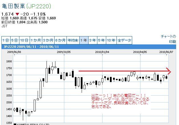 亀田製菓1年チャート