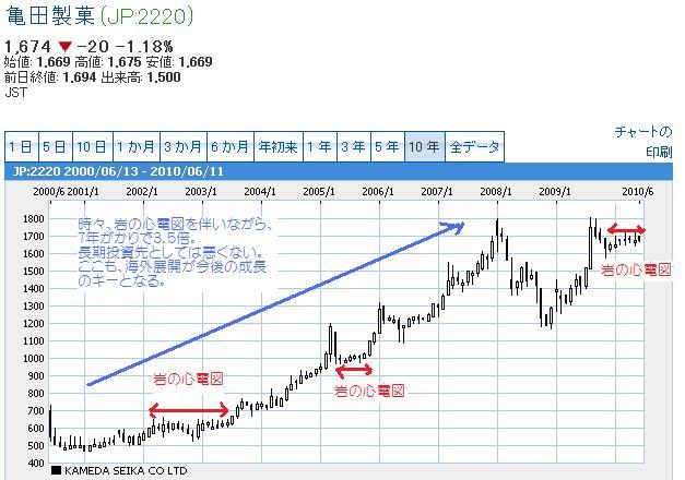亀田10年チャート