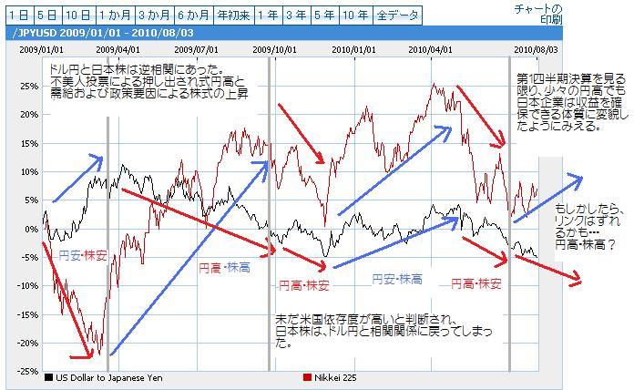 円高・株高の可能性