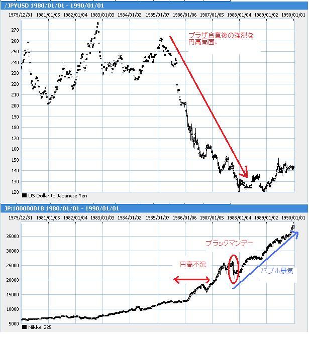 円高不況とバブル景気