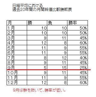9月効果勝率表