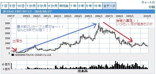 西松屋大上昇チャート