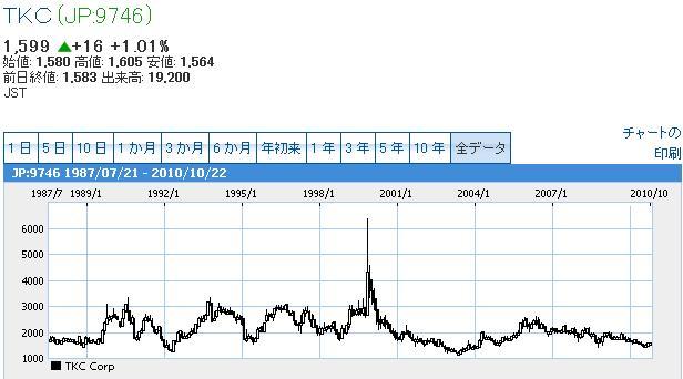 tkc長期チャート