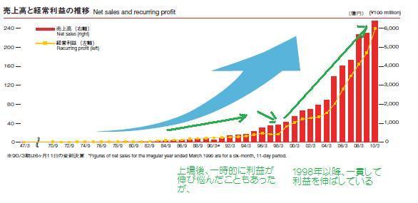 ケーズデンキ長期利益成長