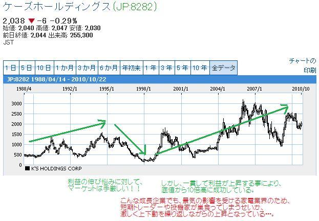 ケーズデンキ長期チャート