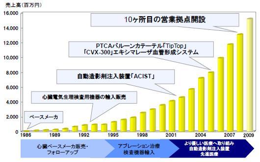 DVx長期成長
