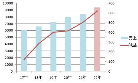 ALサービス売上純益グラフ