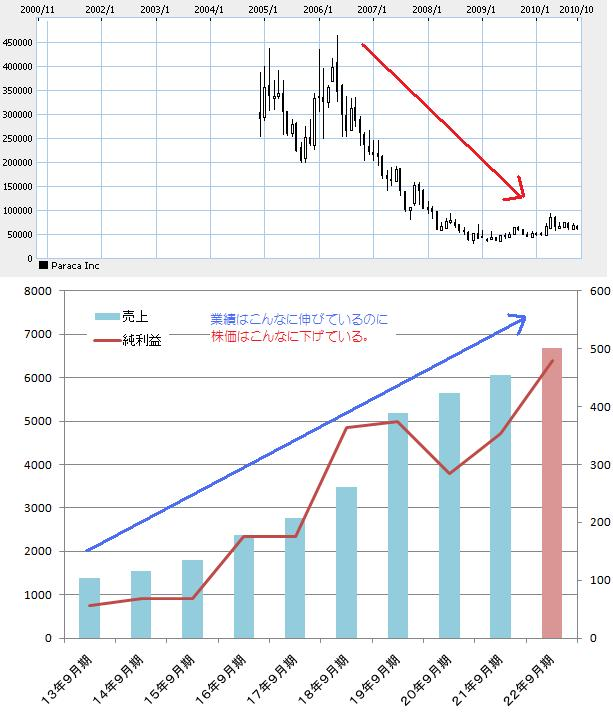 パラカ業績と長期チャート
