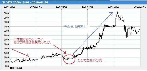 DVx分売チャート