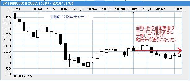 日経平均3年チャート